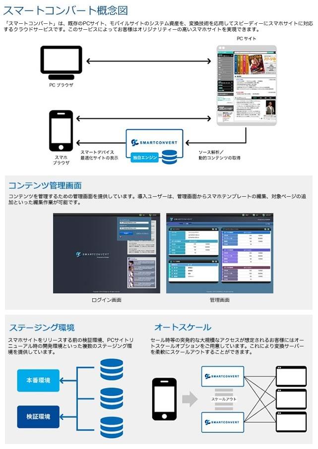 【PCサイトの最適化変換サービス】スマートコンバート