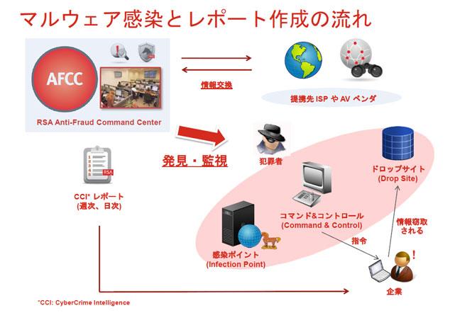 RSA CyberCrime Intelligence Service