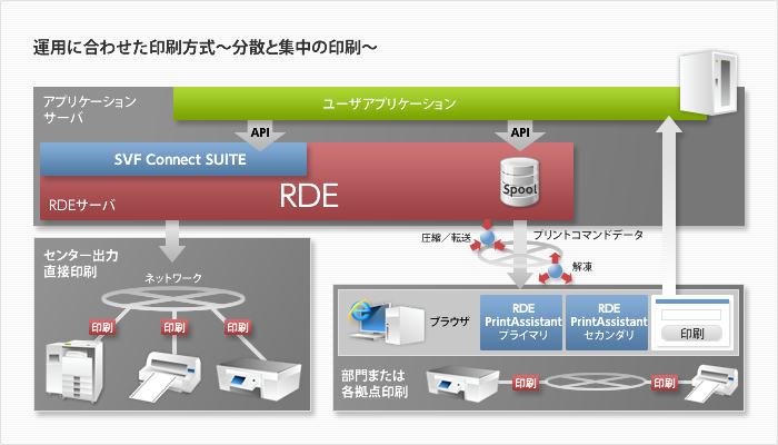 帳票統合スプールサーバ Report Director Enterprise(RDE)