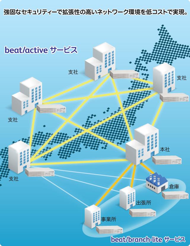 beat/active サービス
