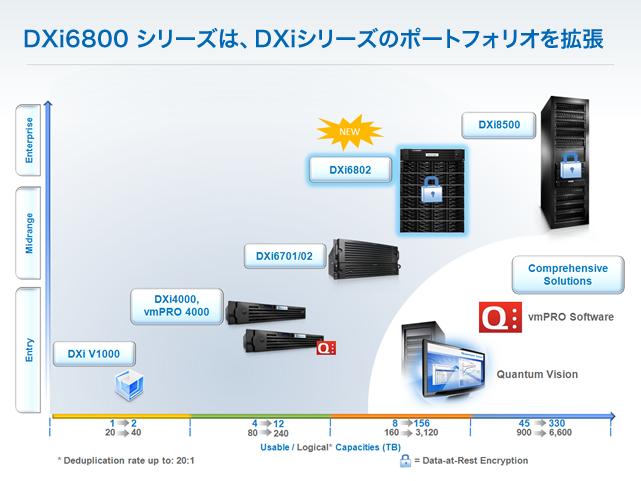 重複排除アプライアンス DXi6800