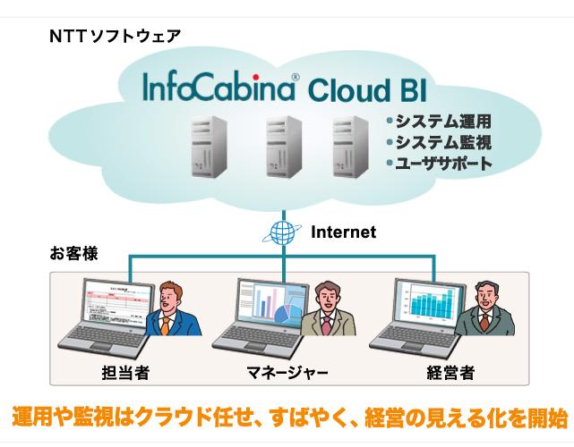 InfoCabina Cloud BI