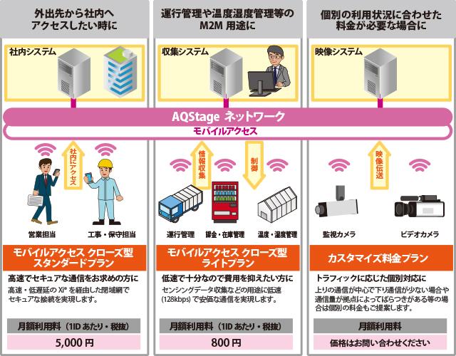 AQStage ネットワーク モバイルアクセス