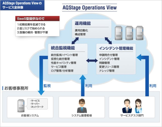 AQStage Operations View