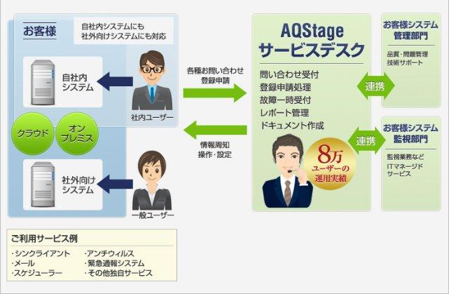 AQStage サービスデスク