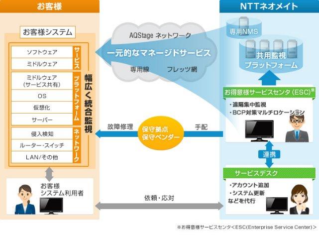 AQStage ITマネージドサービス