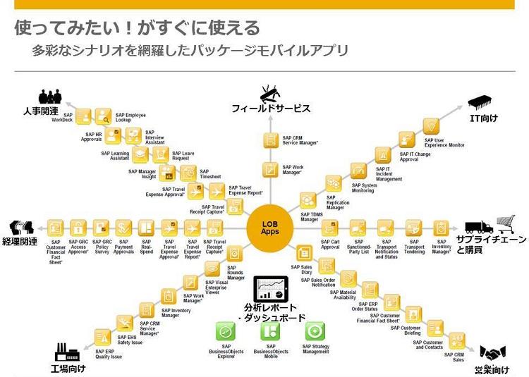 SAPモバイルアプリケーション
