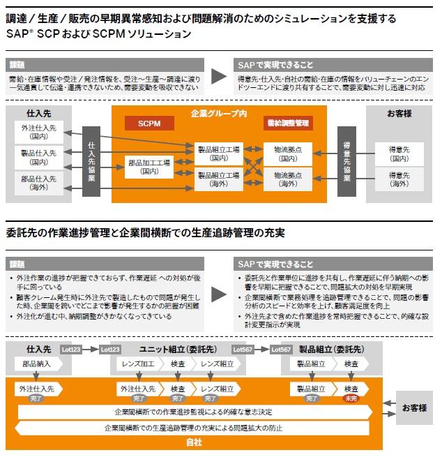 SAP SCMソリューション