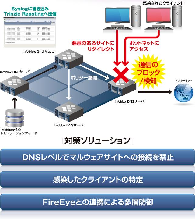 Infoblox DNS Firewall