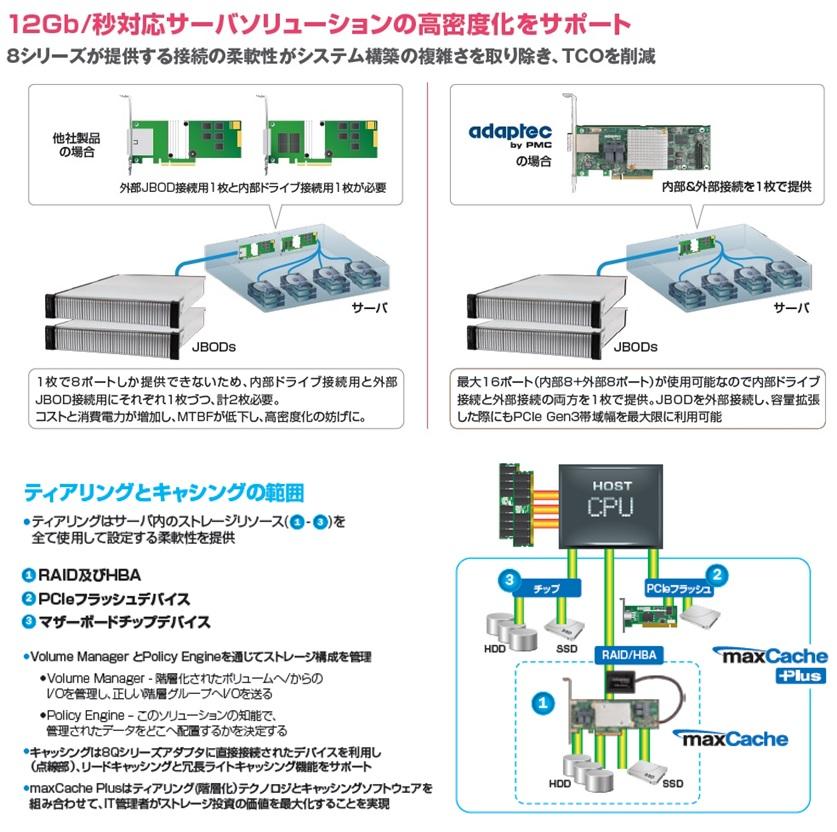 12Gb/秒 PCIe Gen3「Adaptec 8シリーズ」RAIDアダプタファミリ