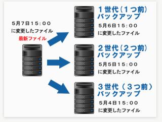 クラウド型バックアップサーバー【データセーフタイムライン】