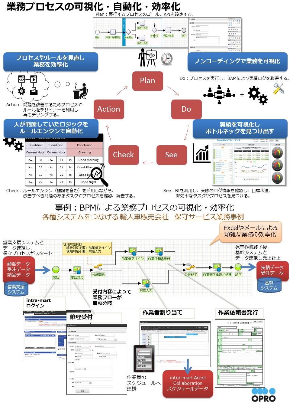 BPM/ワークフロー統合ツール「IM-BIS」
