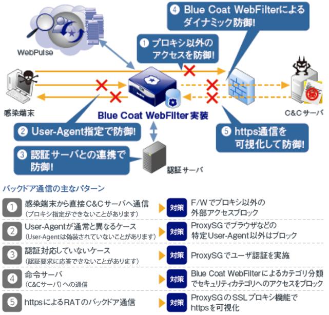 Blue Coat WebFilter