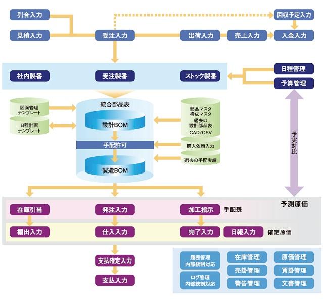 個別受注型生産管理システム 「rBOM」