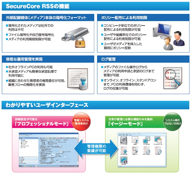 リムーバブル ストレージ セキュリティ 「SecureCore RSS」