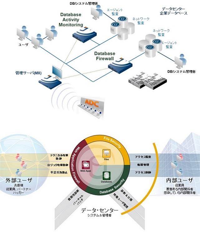 SecureSphere データ・セキュリティ