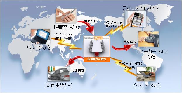 GlobalMeet 電話会議サービス