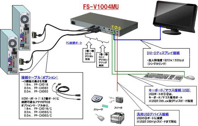 シングルユーザKVMスイッチ DVIモデル『SERVIS DVI KVM』