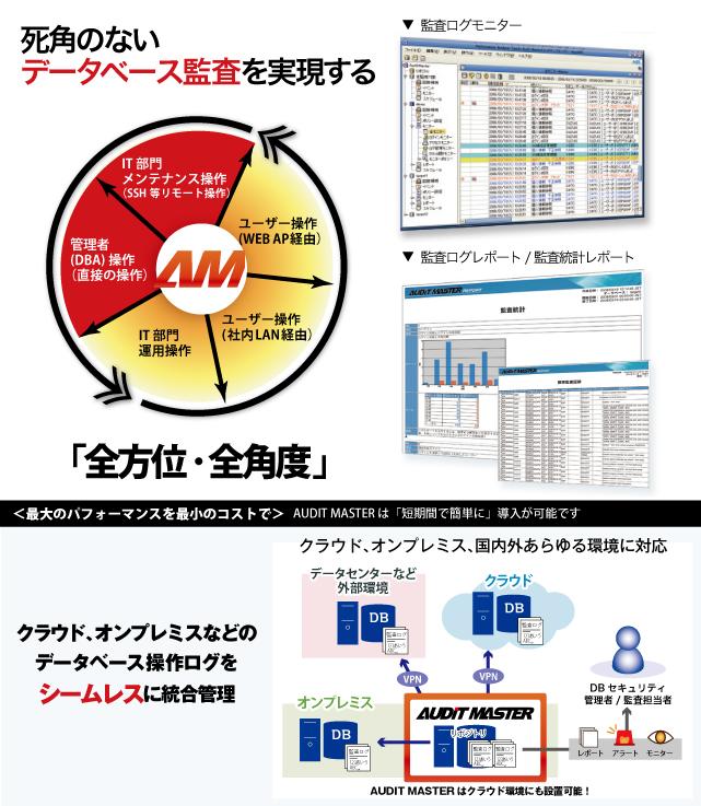 エージェントレス・データベース監査ツール AUDIT MASTER