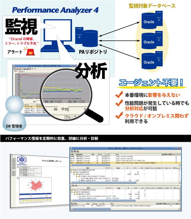 エージェントレス・DB性能監視ツール Performance Analyzer 4