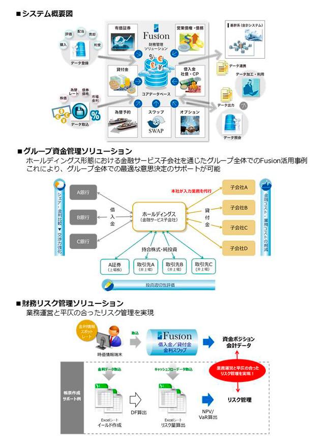 財務統合管理システム 「Fusion」
