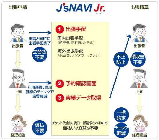 出張手配サービス J'sNAVI Jr.