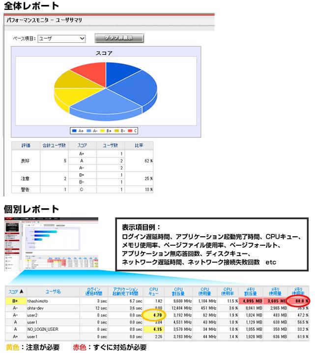 仮想デスクトップ運用管理ソリューション ISM CloudOne for VDI