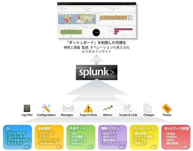ビッグデータ利活用基盤ソリューション 「Splunk Enterprise」
