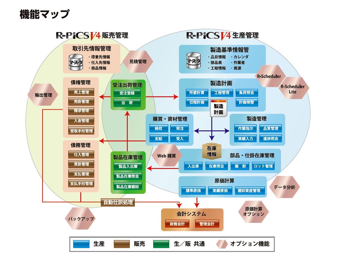 組立加工業向け生産管理パッケージ R-PiCS V4