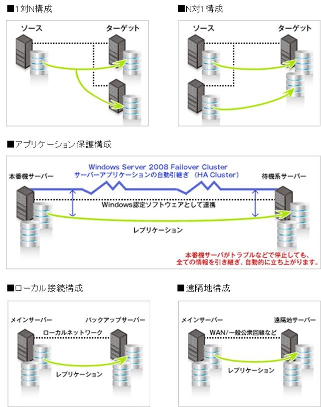 データレプリケーションソフトウェア 「DataKeeper」