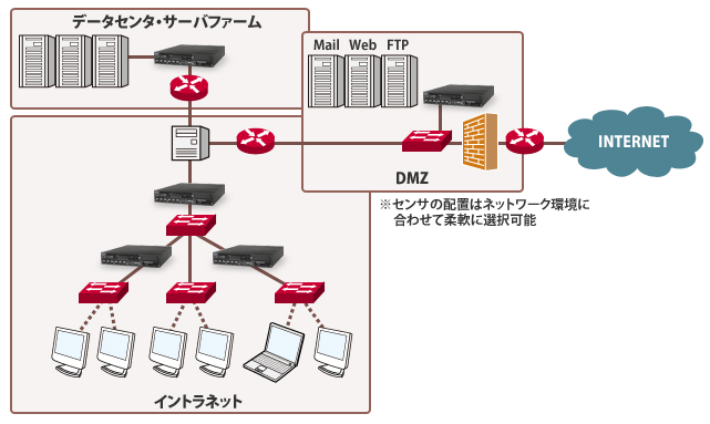Network Security Platform