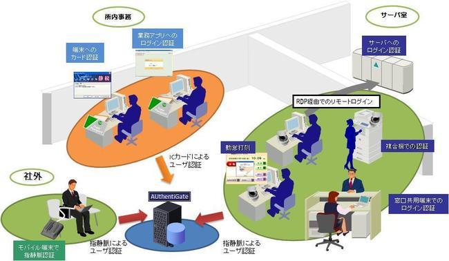 認証管理システム AUthentiGate