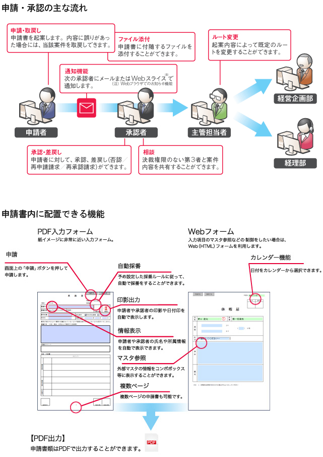 ASP・SaaSワークフロー アクションパスポート