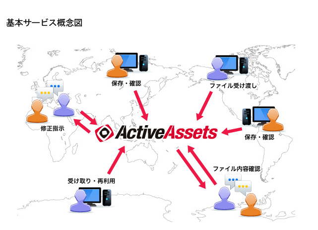 大容量セキュアファイルサーバ アクティブアセット