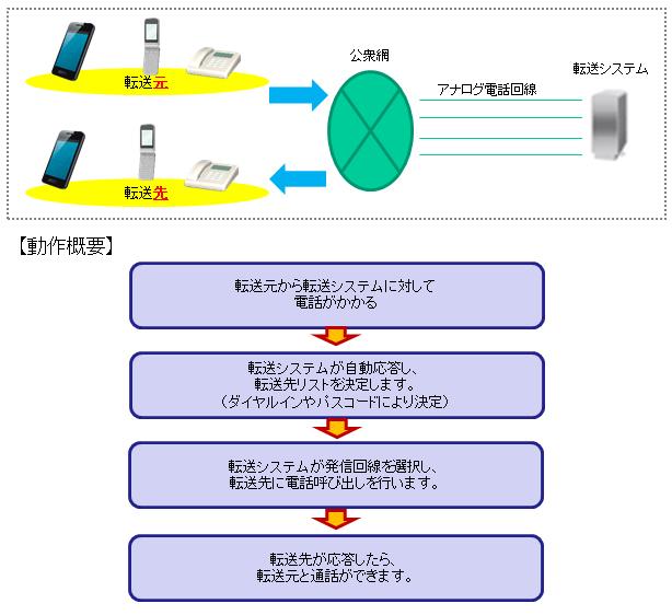 多回線・多機能電話転送システム『TransMighty』