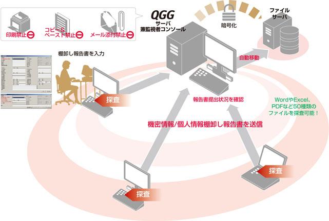 機密情報・個人情報漏洩対策ソリューション QGG