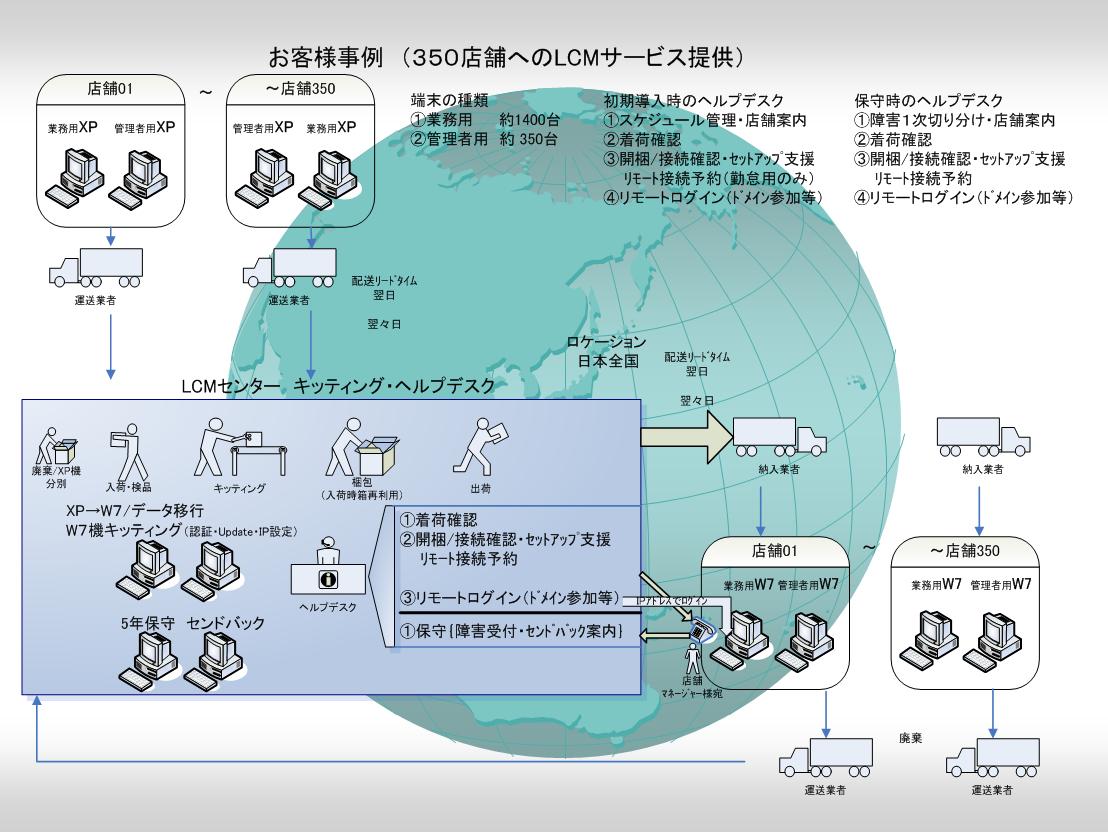 LCM(ライフサイクルマネジメント)サービス