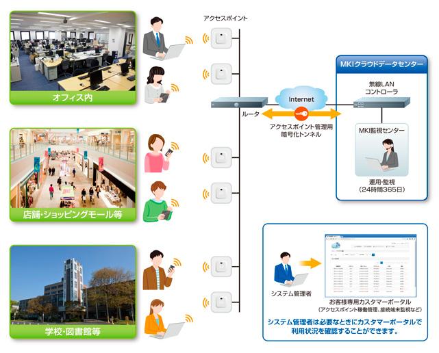 MKI マネージド Wi-Fi