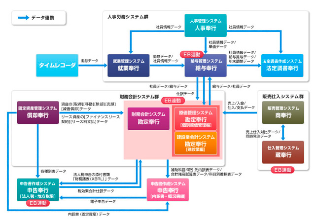基幹業務システム「奉行i8シリーズ」