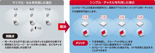 Meru 無線LANソリューション