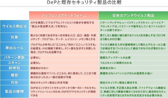 ディフェンスプラットフォーム(DeP)