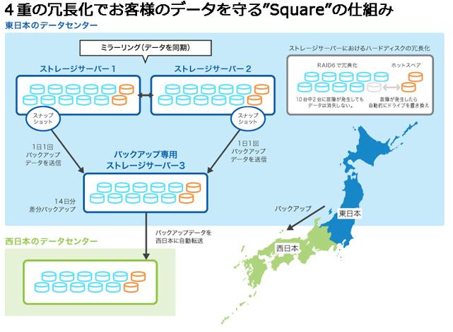 サイボウズのクラウドグループウェア「cybozu.com」