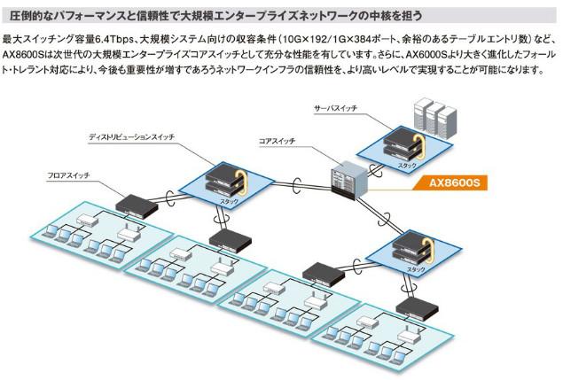 AX8600Sシリーズ