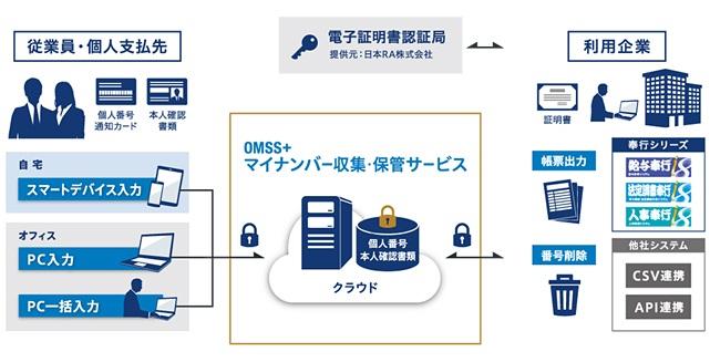 OMSS+マイナンバー収集・保管サービス