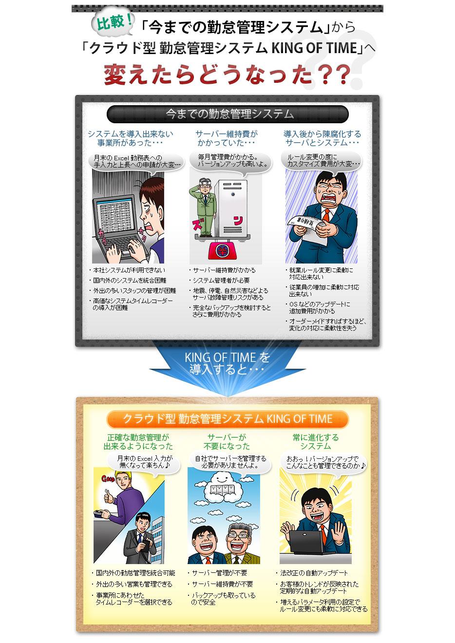勤怠管理クラウド・SaaSサービス KING OF TIME(キングオブタイム)