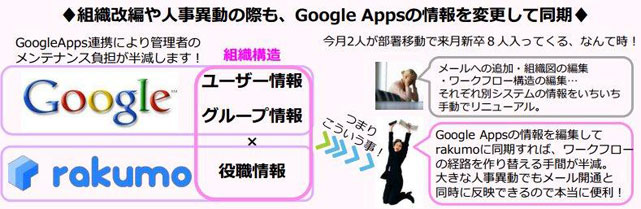 rakumo for Google Apps