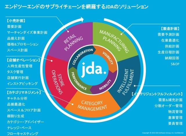 JDA SCMソリューションスイート