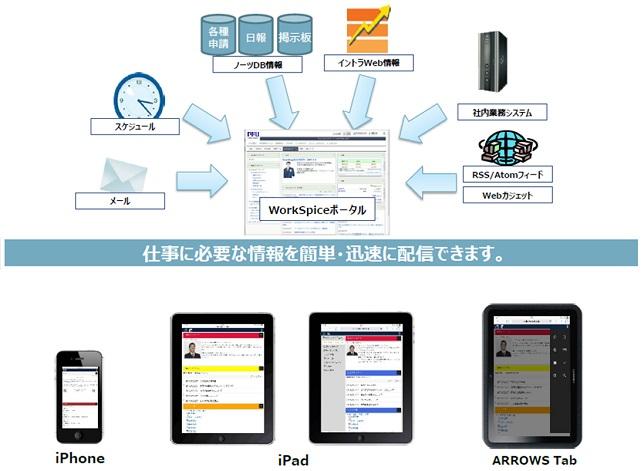 FUJITSU ビジネスアプリケーション WorkSpiceポータル