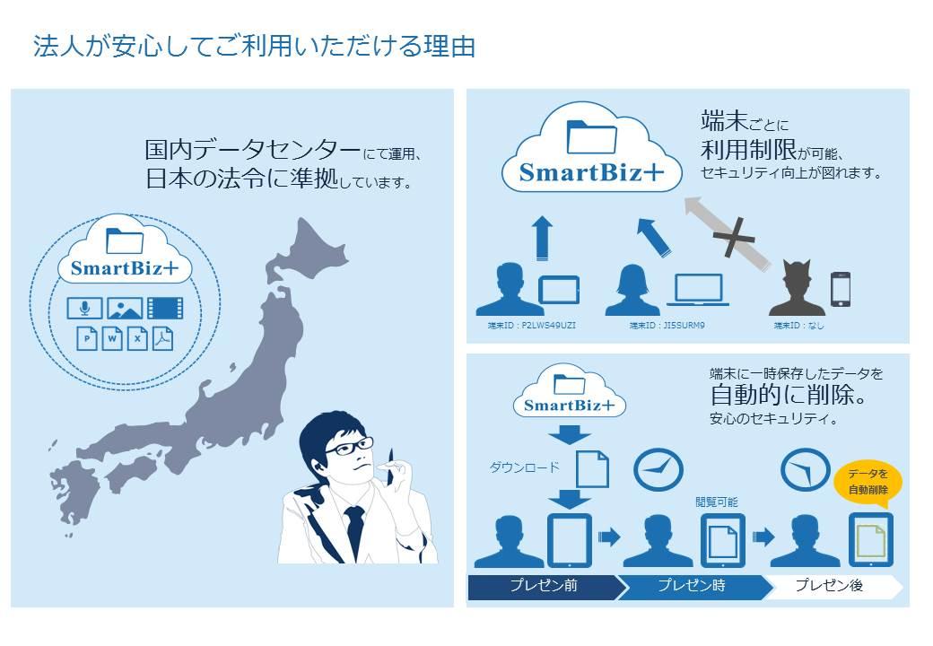 企業向けオンラインストレージ「SmartBiz+」