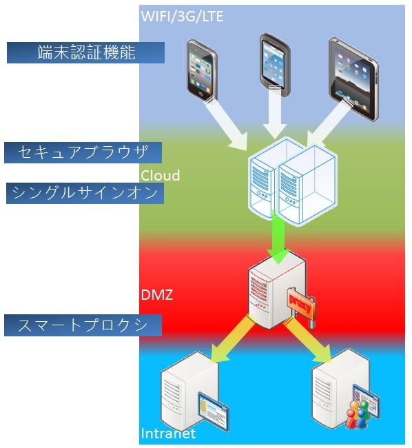 CloudSmartGate